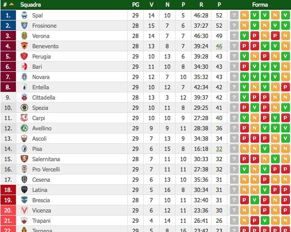 Serie B Risultati Della 29esima Giornata In Attesa Di Benevento Salernitana I Granata Ad Un Punto Dai Playout
